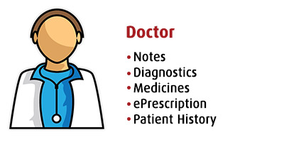 Doctor, Notes, Diagnostics, Medicines, ePrescription, History